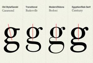 1. evoluzione font